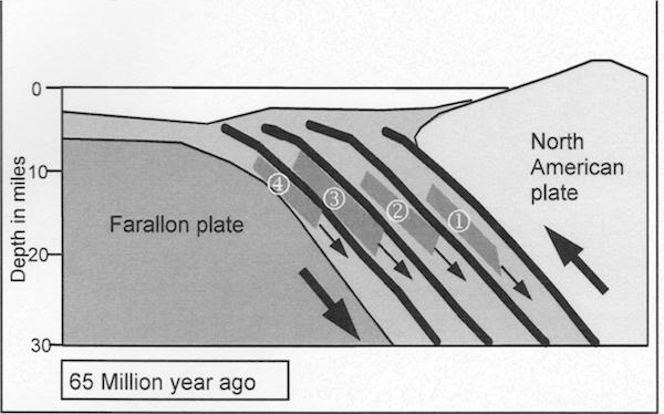 chris-talk2-Subduction-zone-65M-years-ago